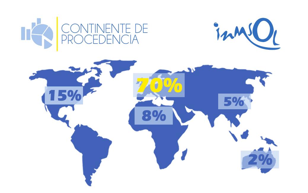 Estadísticas por continente de procedencia