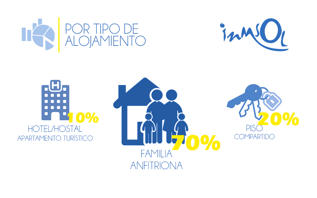 Estadísticas por tipo de alojamiento