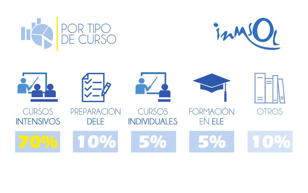 Estudiantes de iNMSOL según tipo de curso