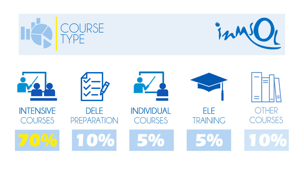 Students by course type
