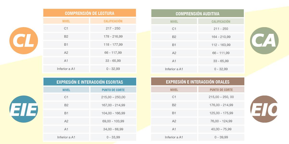 Correspondencias entre niveles y puntuación