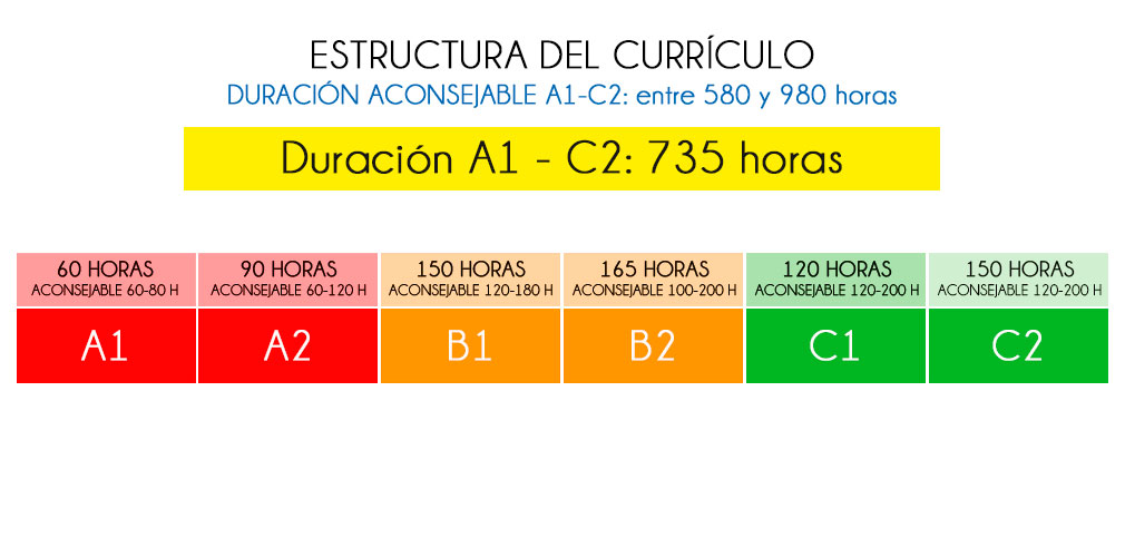 Estructura del currículo A1- C2